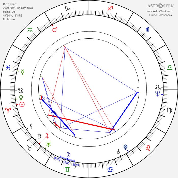 Heinz Hermann Thiele - Astrology Natal Birth Chart