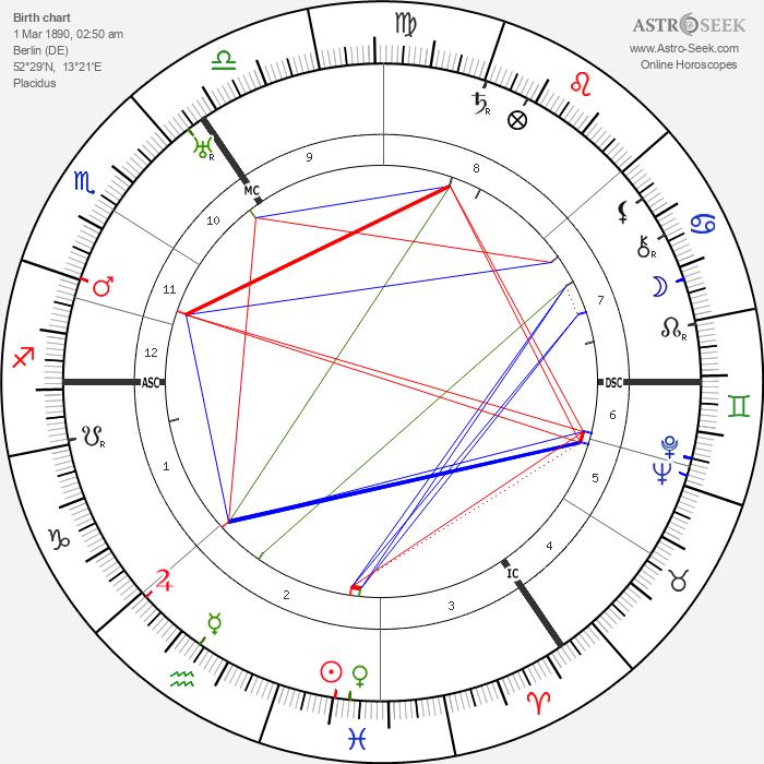 Heinz Hilpert - Astrology Natal Birth Chart