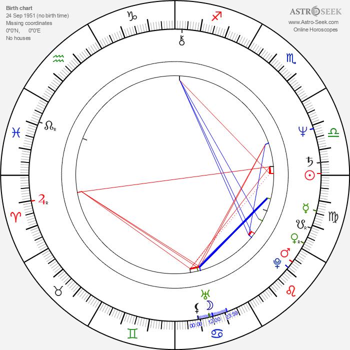 Heinz Hoenig - Astrology Natal Birth Chart