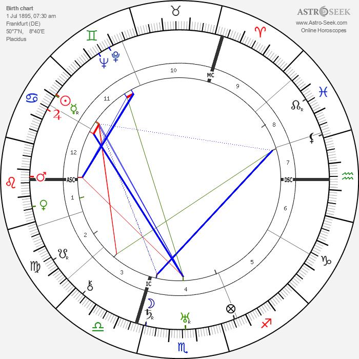Heinz Kalk - Astrology Natal Birth Chart