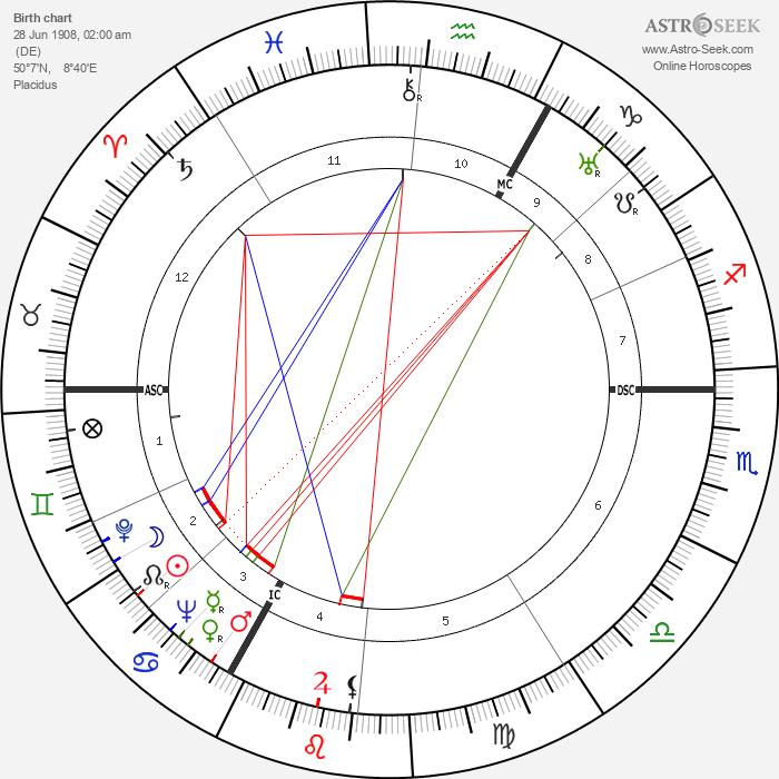 Heinz Moog - Astrology Natal Birth Chart