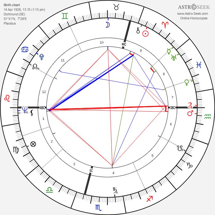Heinz Neuhaus - Astrology Natal Birth Chart