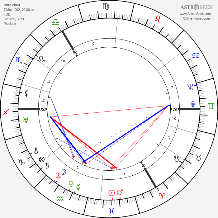 Heinz Rühmann - Astrology Natal Birth Chart