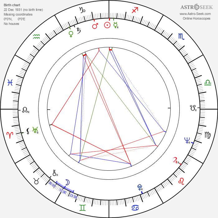 Heinz Schirk - Astrology Natal Birth Chart