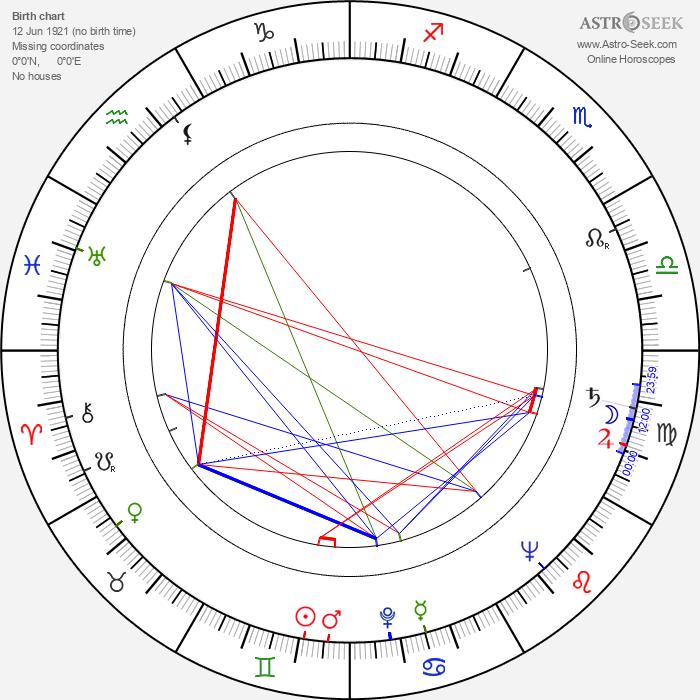 Heinz Weiss - Astrology Natal Birth Chart