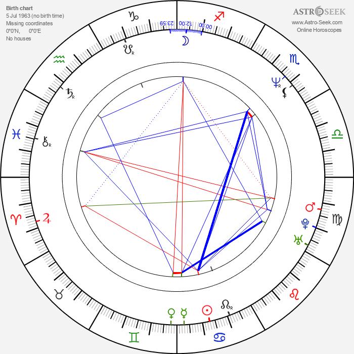 Heio von Stetten - Astrology Natal Birth Chart