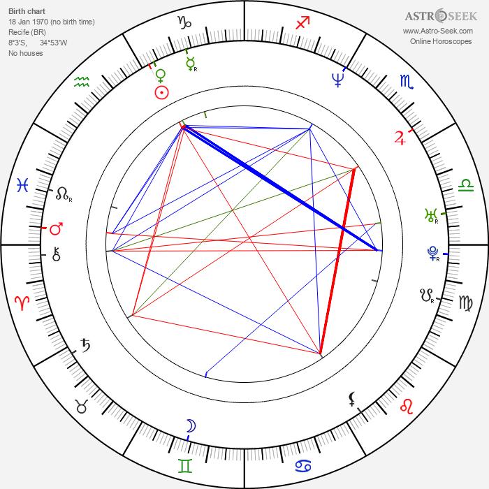 Heitor Dhalia - Astrology Natal Birth Chart