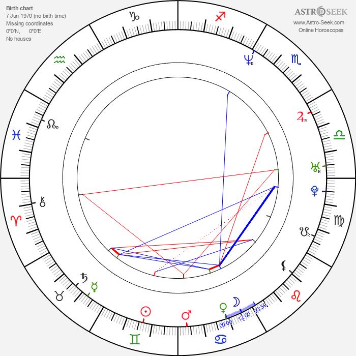 Helen Baxendale - Astrology Natal Birth Chart