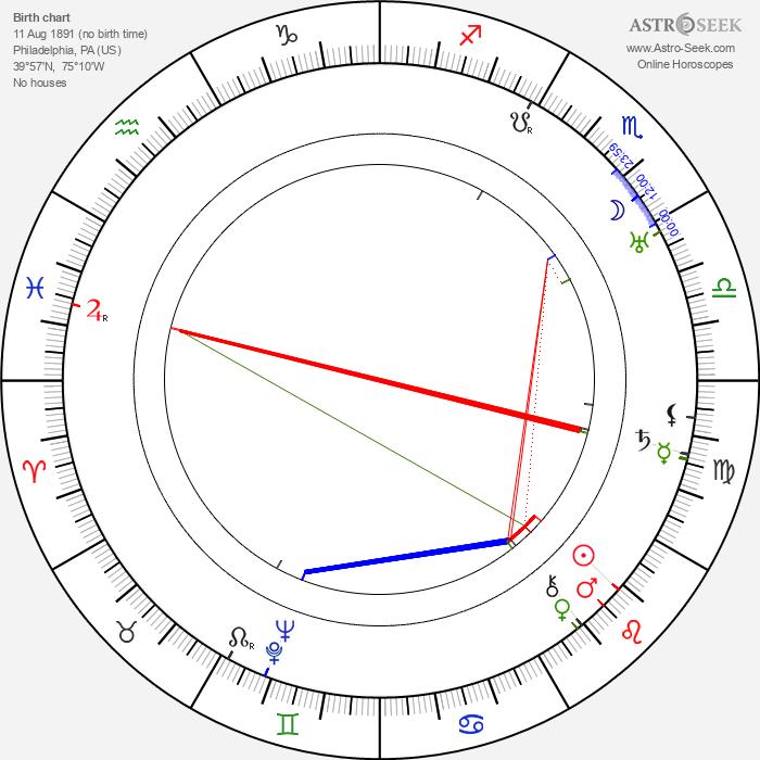 Helen Broderick - Astrology Natal Birth Chart