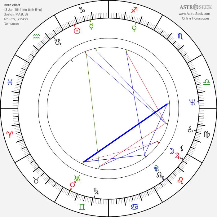 Helen Carey - Astrology Natal Birth Chart