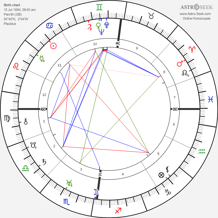 Helen Coulthard - Astrology Natal Birth Chart