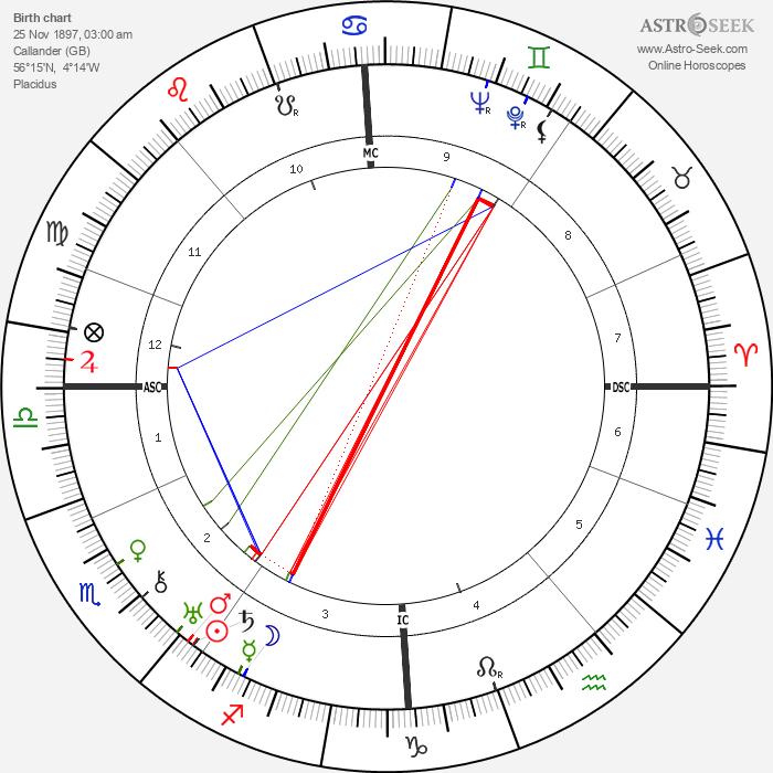 Helen Duncan - Astrology Natal Birth Chart