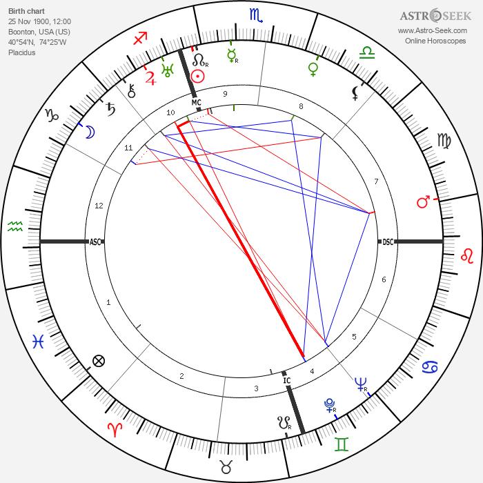 Helen Gahagen Douglas - Astrology Natal Birth Chart