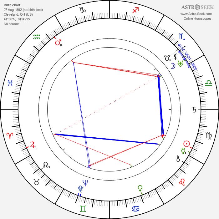 Helen Gibson - Astrology Natal Birth Chart
