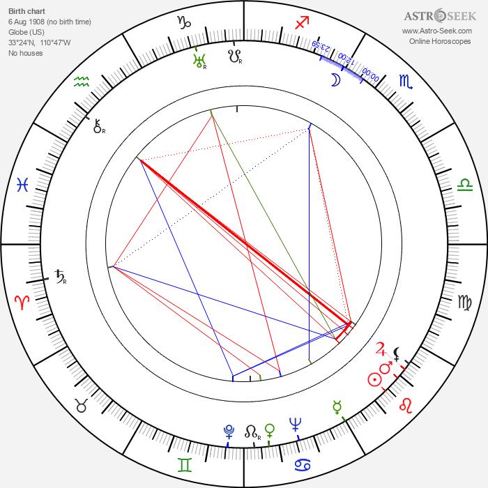 Helen Jacobs - Astrology Natal Birth Chart
