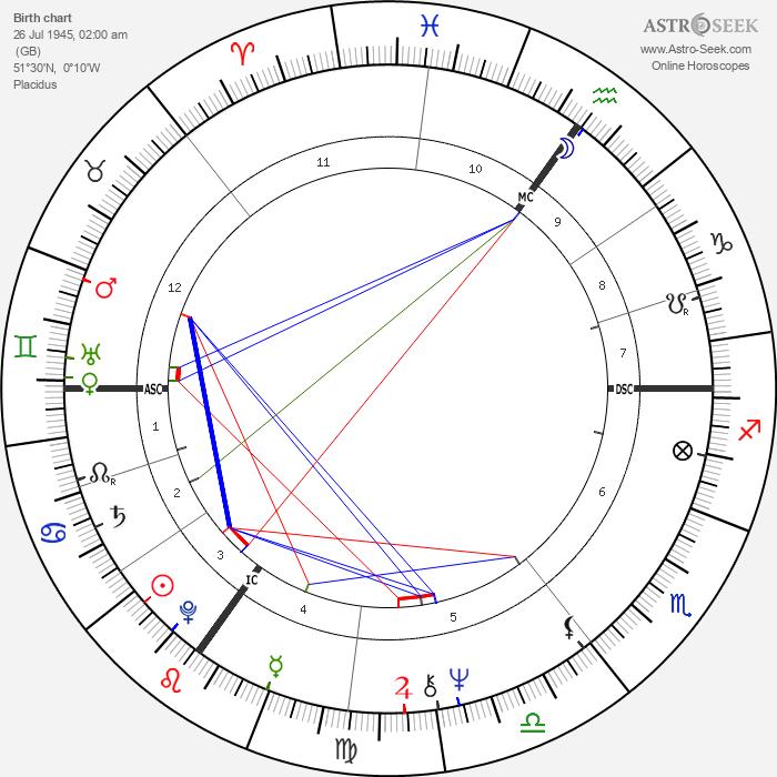 Helen Mirren - Astrology Natal Birth Chart