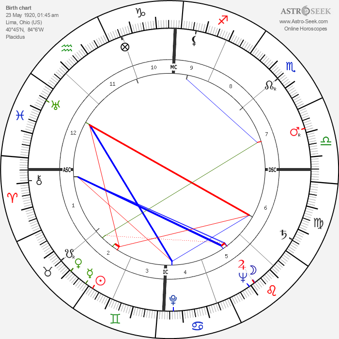 Helen O'Connell - Astrology Natal Birth Chart