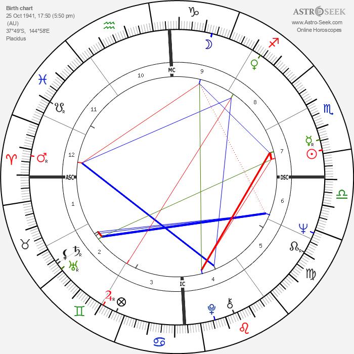Helen Reddy - Astrology Natal Birth Chart