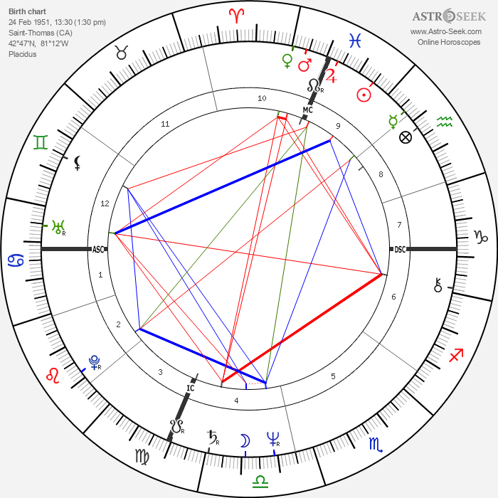 Helen Shaver - Astrology Natal Birth Chart