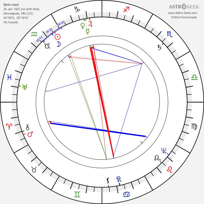 Helen Stenborg - Astrology Natal Birth Chart