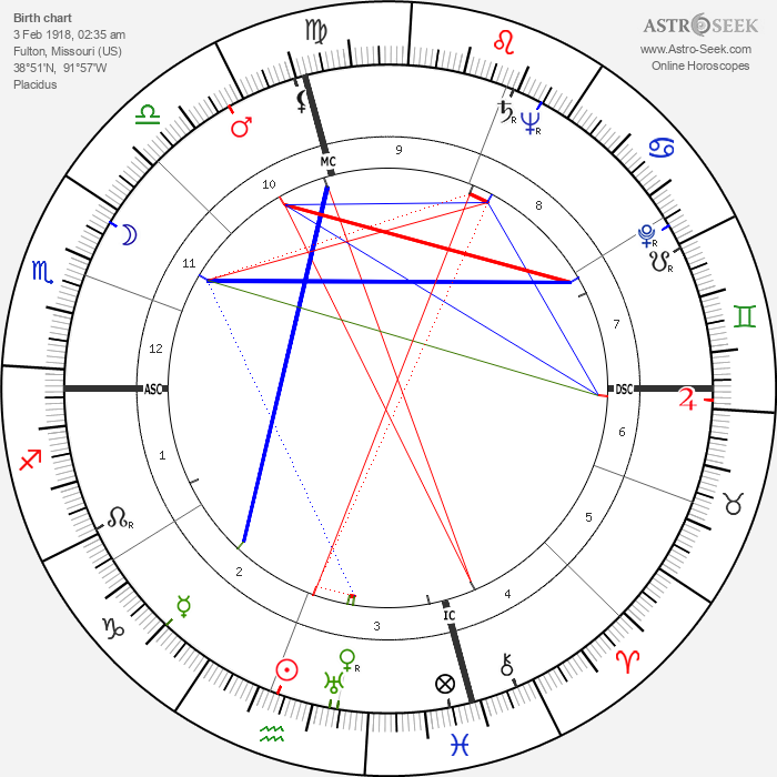 Helen Stephens - Astrology Natal Birth Chart