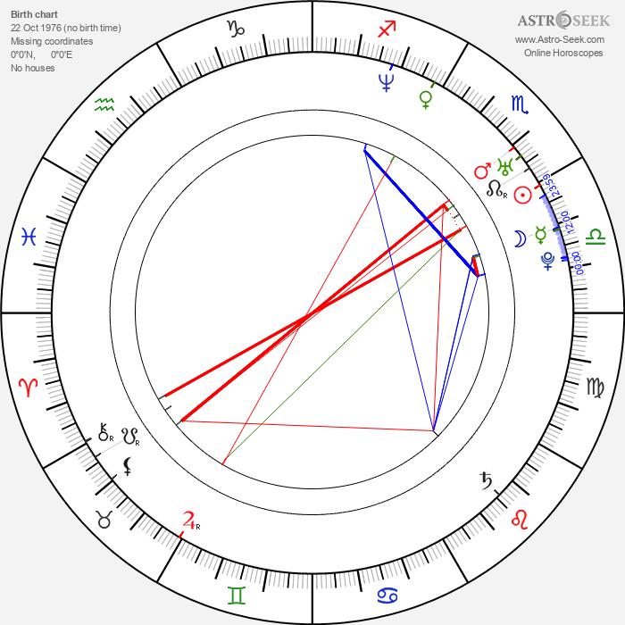 Helen Swedin - Astrology Natal Birth Chart