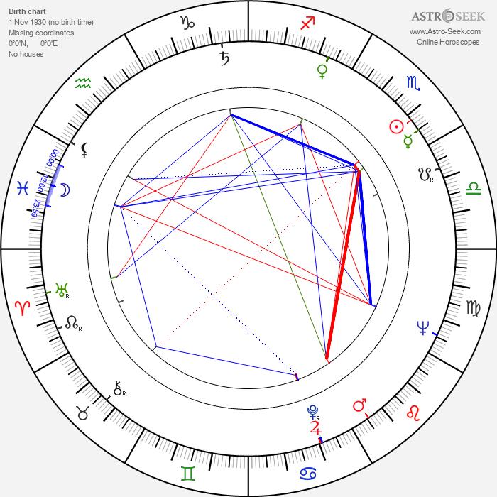 Helen van Meurs - Astrology Natal Birth Chart