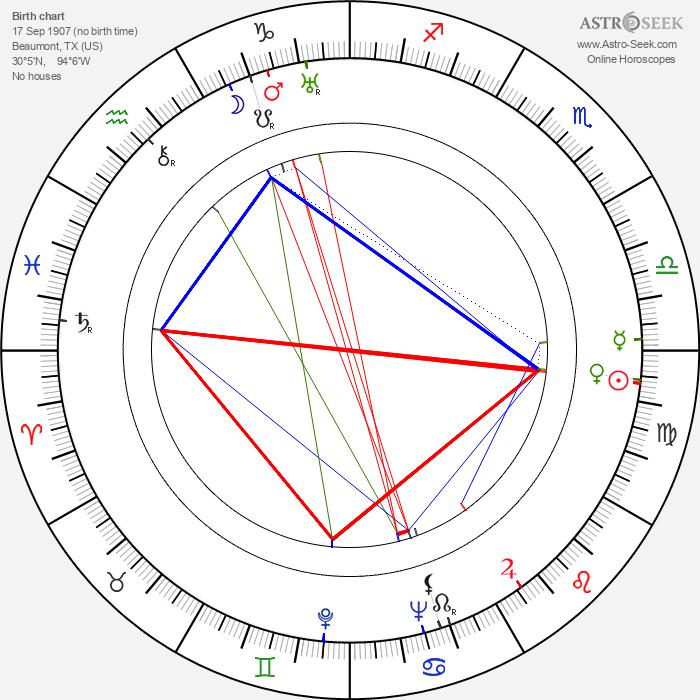 Helen Vinson - Astrology Natal Birth Chart