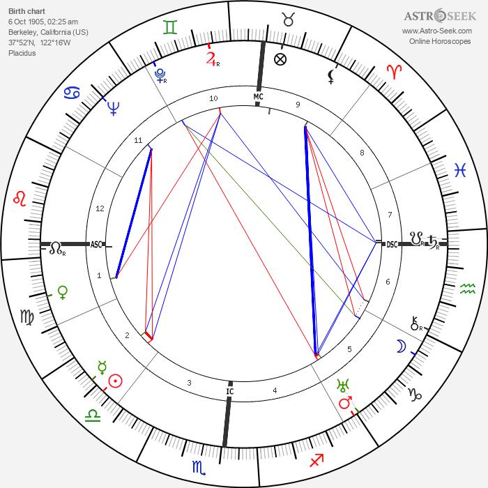 Helen Wills Moody - Astrology Natal Birth Chart