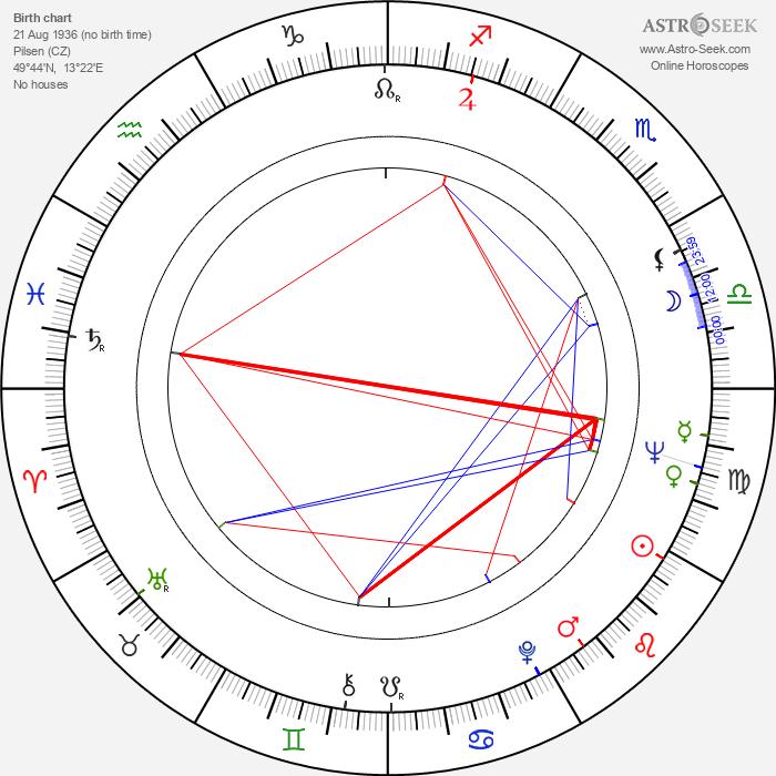 Helena Anýžová - Astrology Natal Birth Chart