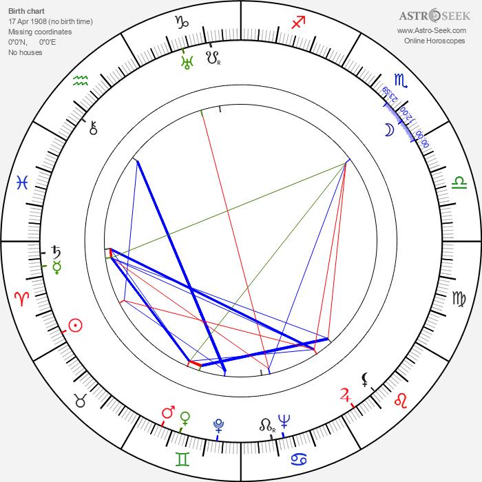 Helena Belkowska - Astrology Natal Birth Chart