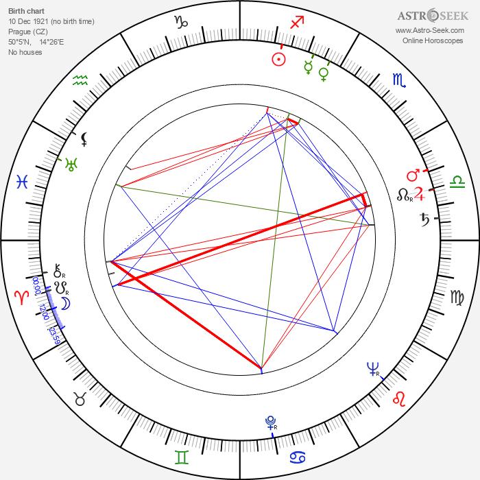 Helena Bendová - Astrology Natal Birth Chart