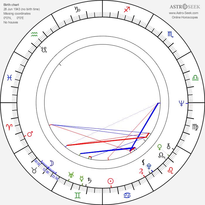 Helena Blehárová - Astrology Natal Birth Chart