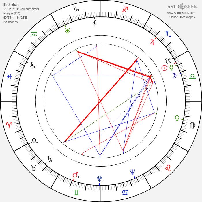 Helena Bušová - Astrology Natal Birth Chart