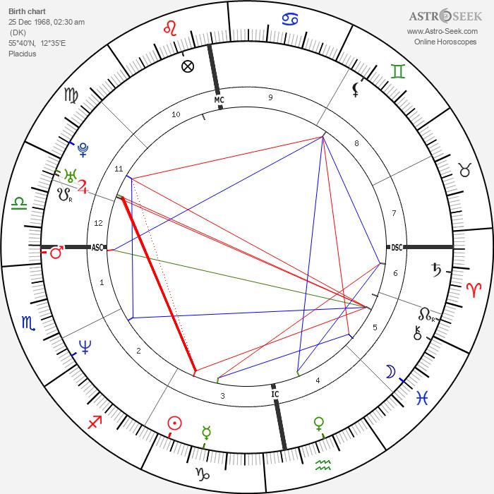 Helena Christensen - Astrology Natal Birth Chart