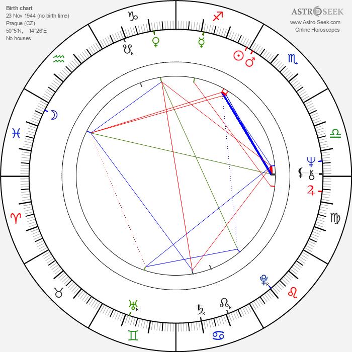 Helena Dubová - Astrology Natal Birth Chart