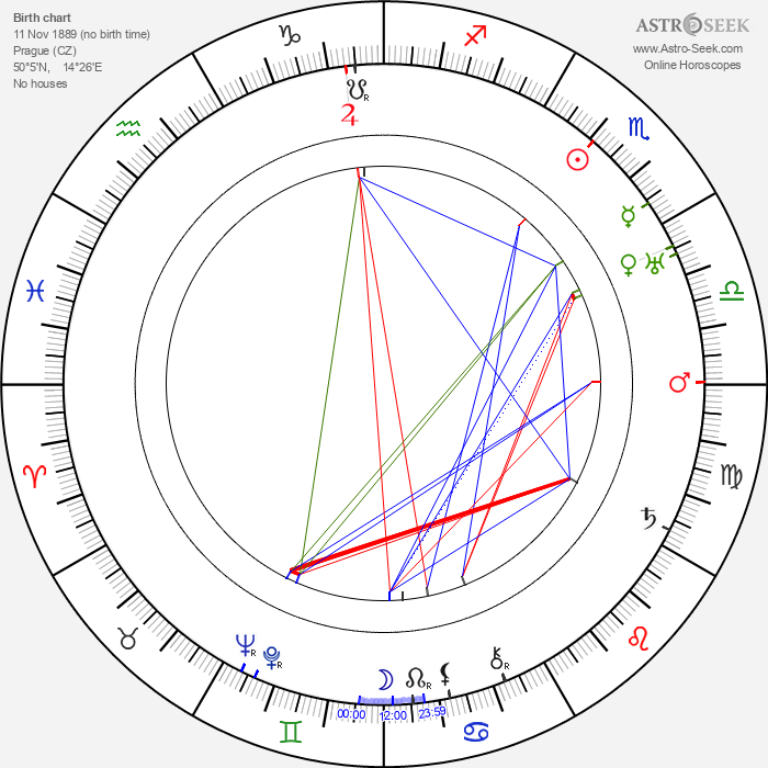 Helena Friedlová - Astrology Natal Birth Chart
