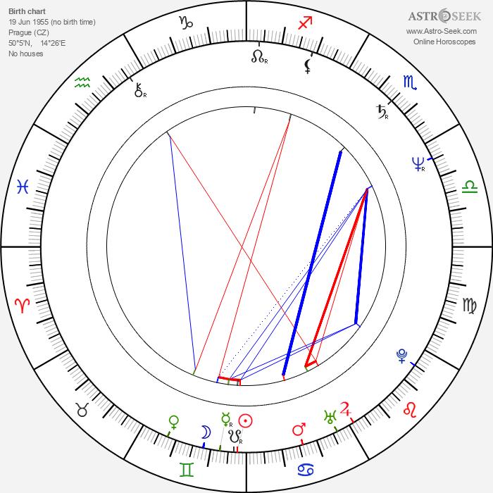 Helena Friedrichová - Astrology Natal Birth Chart