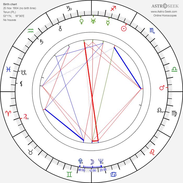 Helena Grossówna - Astrology Natal Birth Chart