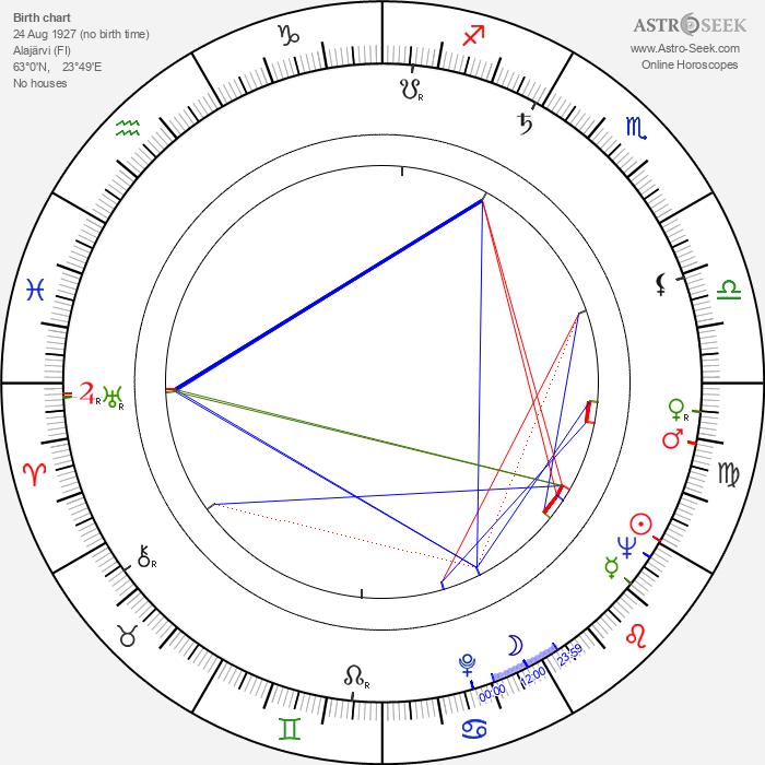 Helena Haavisto - Astrology Natal Birth Chart