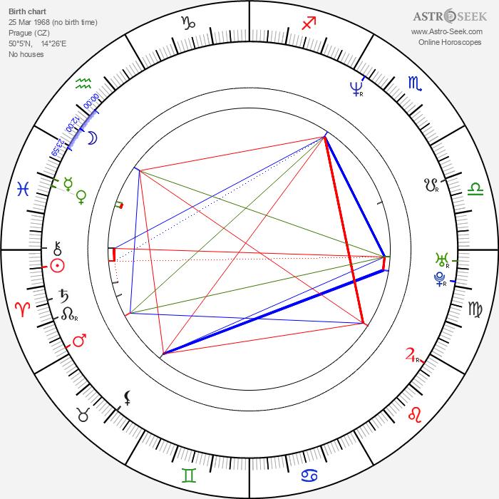 Helena Karochová - Astrology Natal Birth Chart