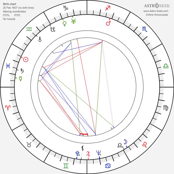 Helena Kowalczykowa - Astrology Natal Birth Chart