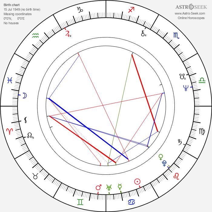 Helena Mäkelä - Astrology Natal Birth Chart
