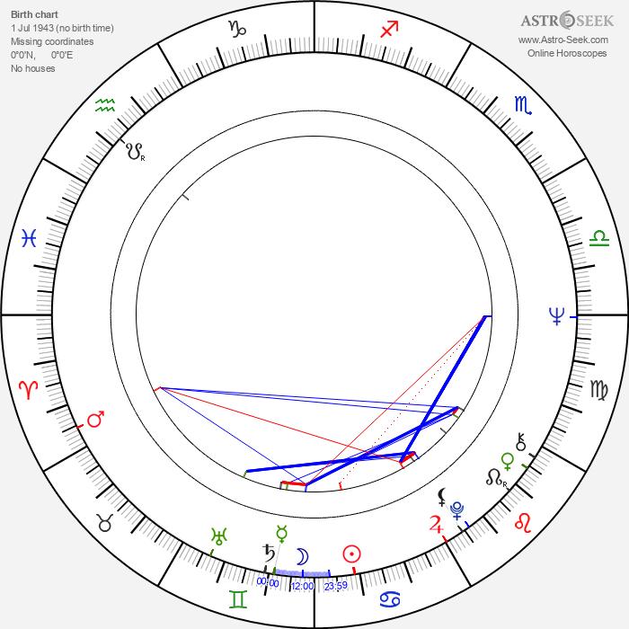 Helena Malehová - Astrology Natal Birth Chart