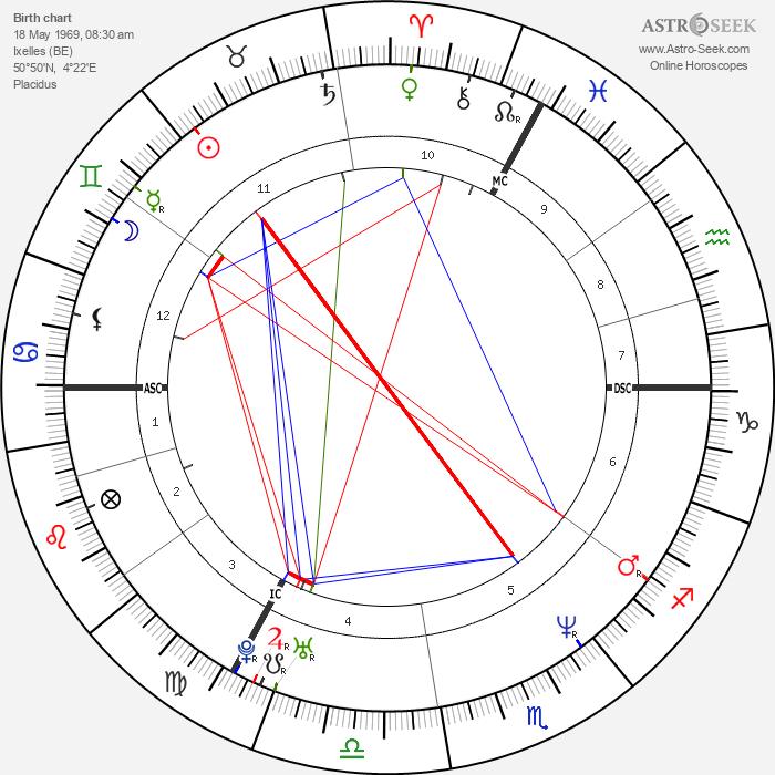 Héléna Noguerra - Astrology Natal Birth Chart