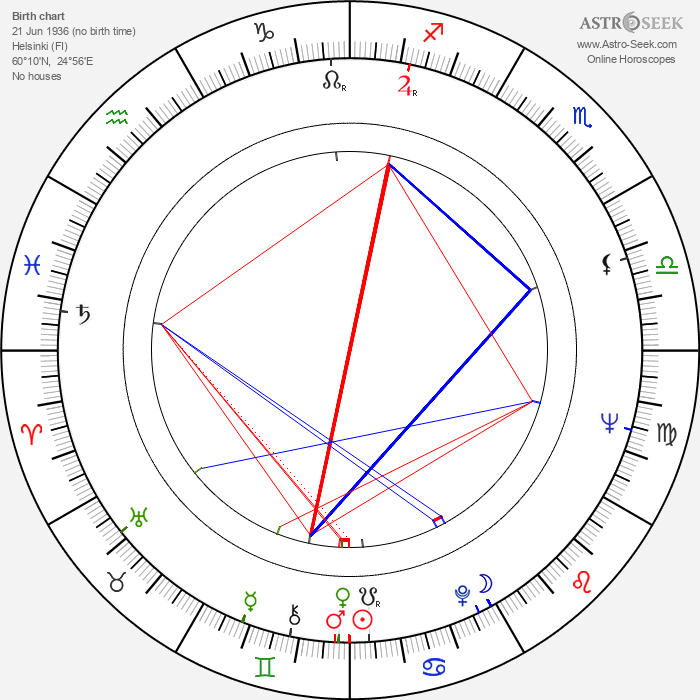 Helena Notkonen - Astrology Natal Birth Chart