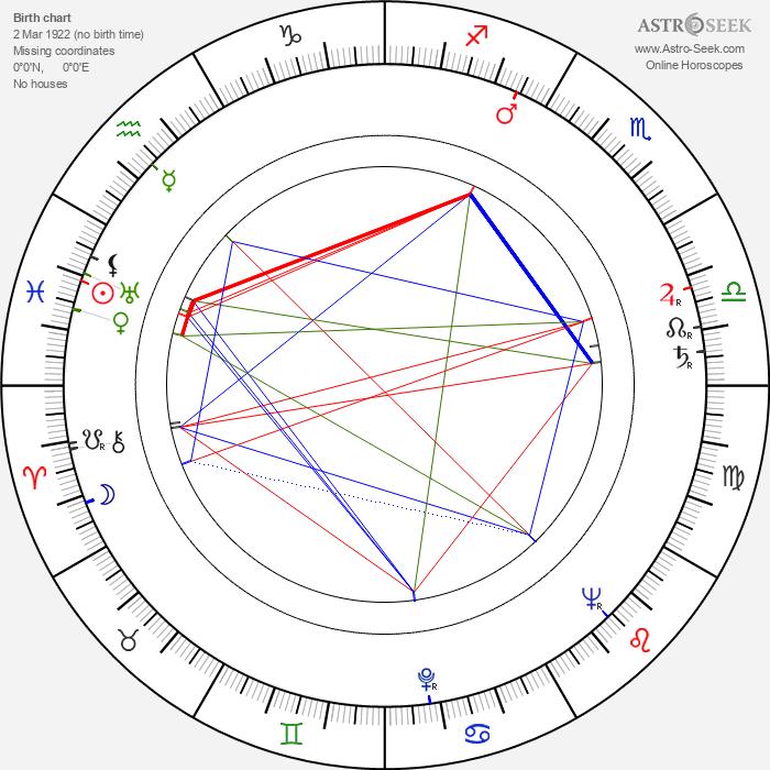 Helena Nováčková - Astrology Natal Birth Chart