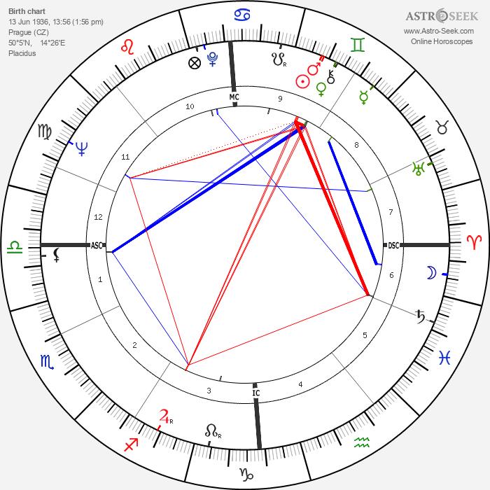 Helena Růžičková - Astrology Natal Birth Chart