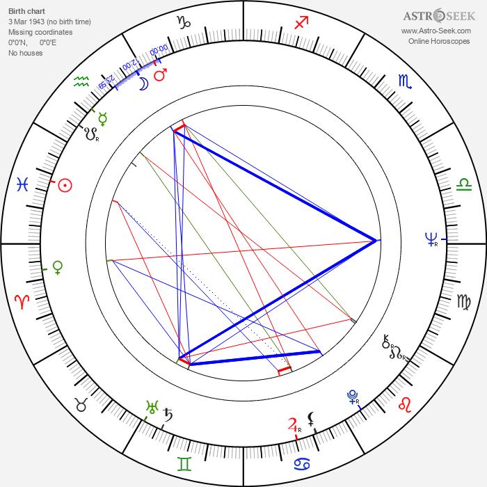 Helena Slavíková-Rabarová - Astrology Natal Birth Chart