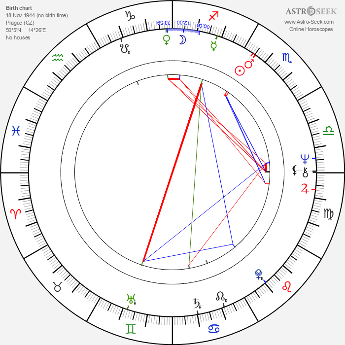 Helena Štáchová - Astrology Natal Birth Chart